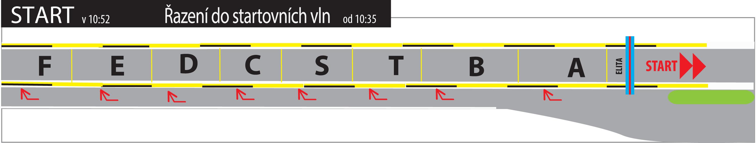 Řazení na start do startovních vln VP 2017